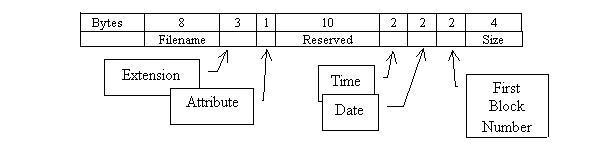 data block in unix