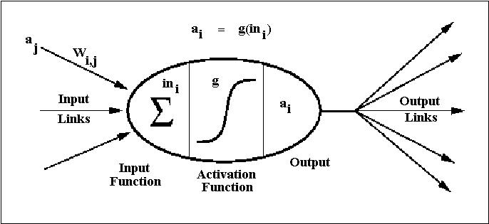 G5aiai neural networks neural networks aj ccuart Image collections